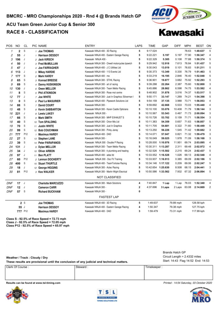 Team Green - Race 1 Results