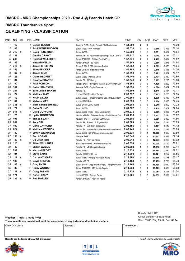 Thunderbike Sport - Qualifying