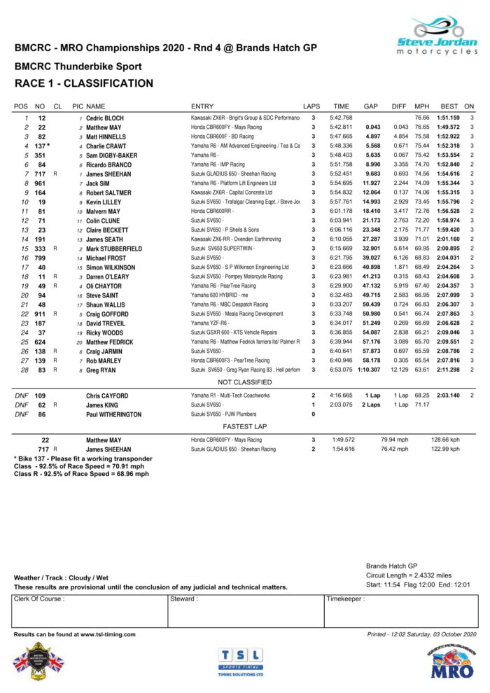 Thunderbike Sport - Race 1